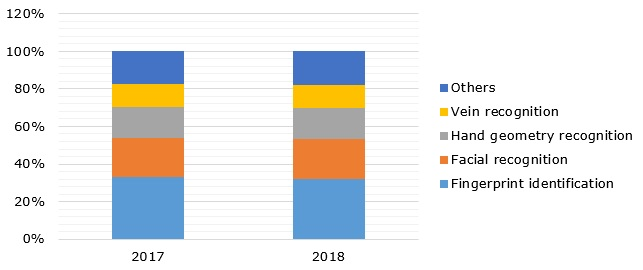 Biometrics adoption in retail sector by technology, in 2017-2018