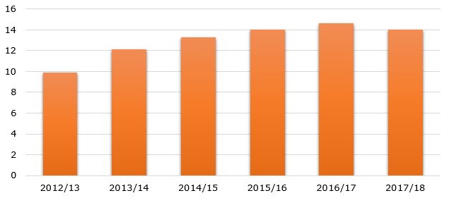 Colombia coffee production during 2012/13 – 2017/18 (in million 60-kg. bags)