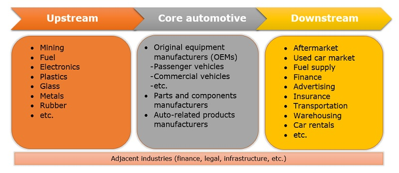 Examples of industries correlating with the automotive industry