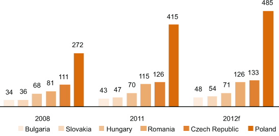 Expansion of DIY stores in Central Europe by country, 2008, 2011 & 2012
