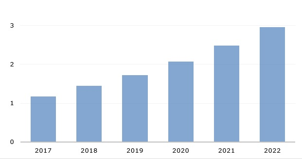 Global aerospace 3D printing market size, 2017-2022 (in bn USD)