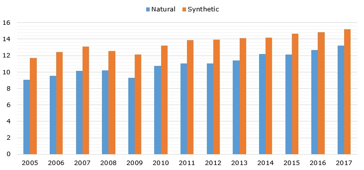 Global consumption volume of natural and synthetic rubber over 2005-2018 (in MMT)