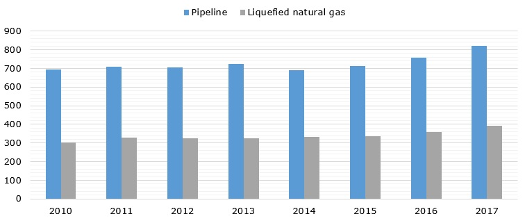 Worldwide natural gas trade volume by mode, 2010-2017 (in bcm)