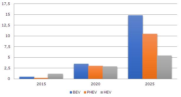 Global production of BEVs, PHEVs and HEVs from 2015 to 2025 (in millions)