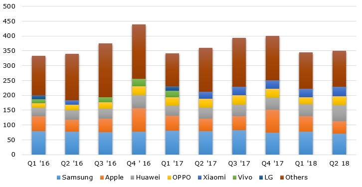 World's smartphone shipments from Q1 2016 to Q2 2018, by vendor (in million units)