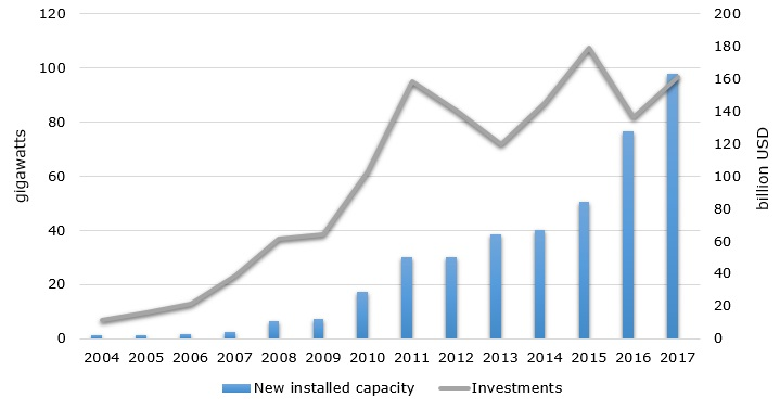 Global solar PV new installed capacity and investments during 2000-2017