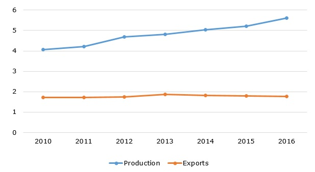 Global tea production and exports during 2010-2016 (in million metric tons)