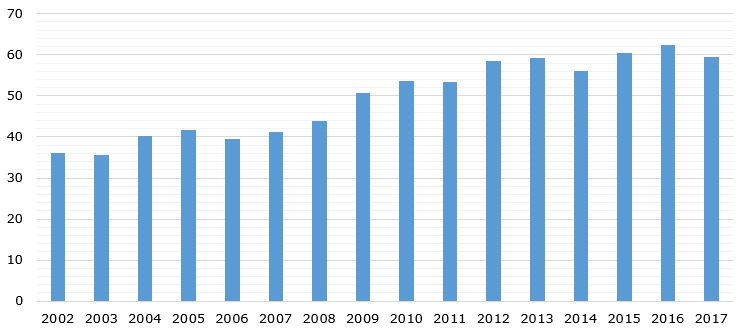 Global uranium mine production volume during 2002-2017 (in TMT)