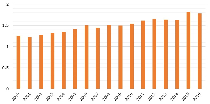 Global volume of natural honey production during 2000-2016 (in million metric tons)