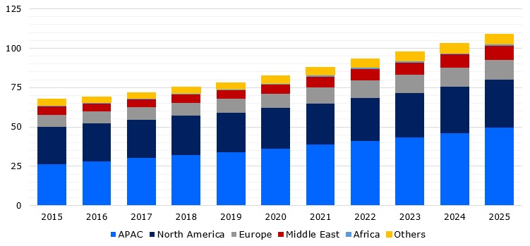 Global spending on airport infrastructure from 2015 through to 2025 (in USD billion), region-wise