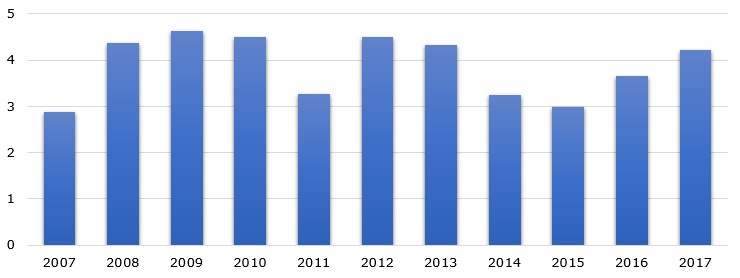 Namibia's uranium mine production volume during 2007-2017 (in TMT)