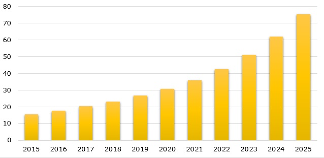 Number of IoT connected devices globally during 2015-2025 (in billions)