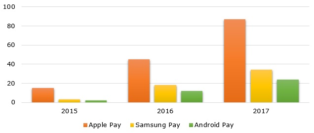 Number of contactless payment users of major mobile wallets over 2015-2017