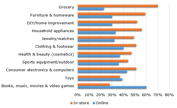Online vs. in-store shopping by categories, 2017 (in %)