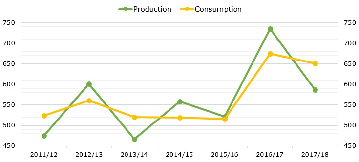 Production and consumption of pistachios during 2011/2012 – 2017/18 (in thousand metric tons)