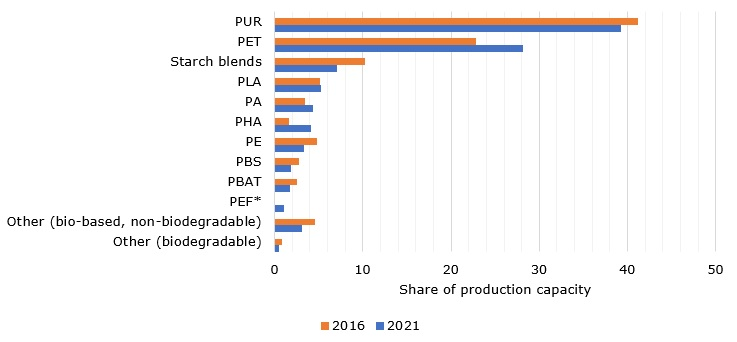 Production capacity shares (%) of bioplastics as of 2016 with forecasted numbers for 2021, by type of material