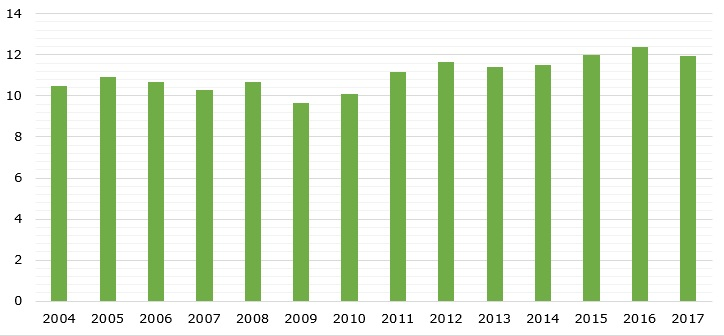 Saudi Arabia's average oil production during 2004-2017 (in million barrels per day)
