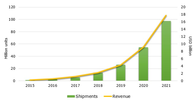 Shipments and revenue of medical wearables globally from 2015 to 2021