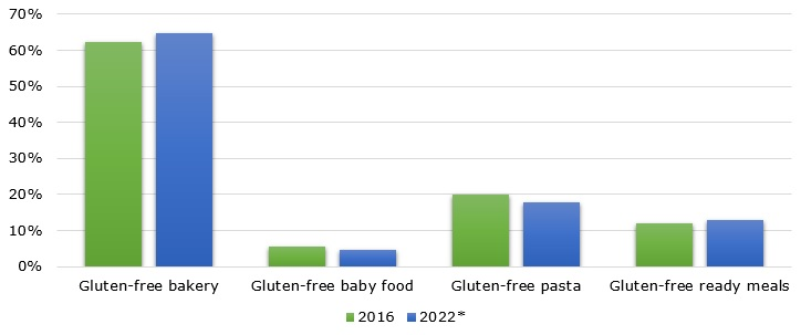 Volume of global gluten-free food market from 2017 up to 2023 (in 1,000 tons)
