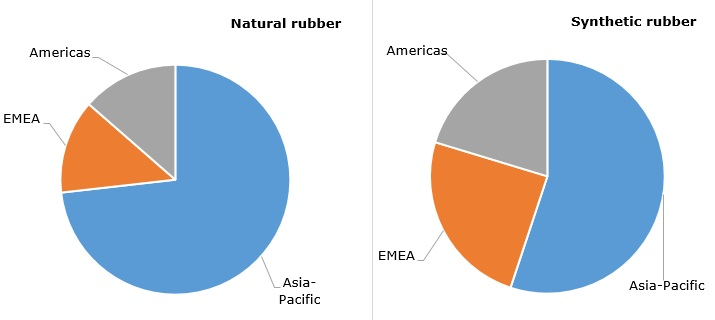Structure of global rubber consumption by regions, 2016
