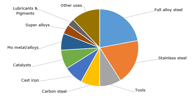 Structure of molybdenum consumption by end-uses, 2016