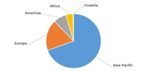 Struttura della produzione globale di pesche e nettarine per regione