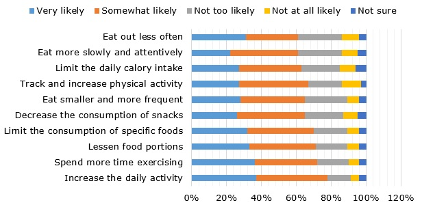 Survey: which weight management methods are believed to be the most effective?