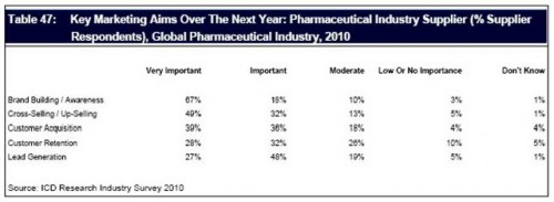 https://marketpublishers.com/report/medicine_pharmaceuticals_biotechnology/healthcare_equipment_services/competing_4_share_of_global_pharmaceutical_industry_spend_in_2010_2011_supplier_marketing_n_sales_strategies_n_industry_outlook.html