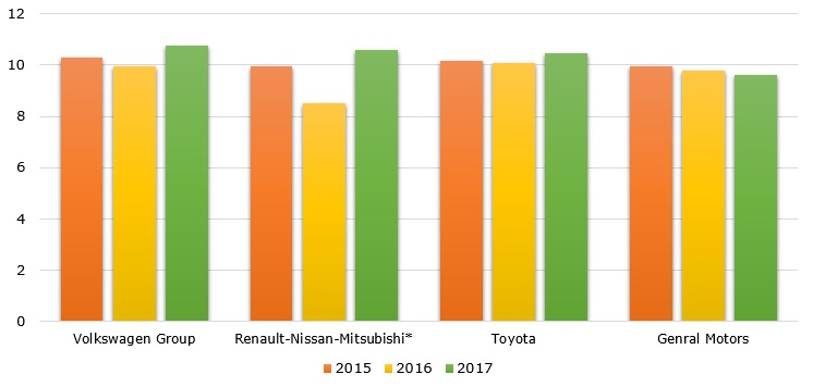Top car manufacturers based on sales during 2015-2017 (in million units)