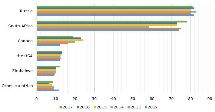 Top palladium mine producing countries, 2012 – 2017 (in metric tons)