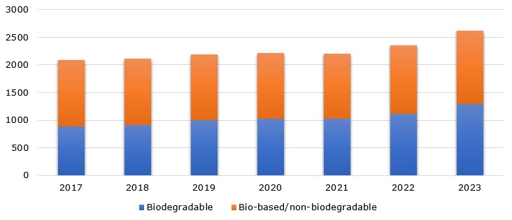 Total production capacity of bioplastics in 2017-2018 and projections for 2019-2023, based on type (in 1,000 tonnes)