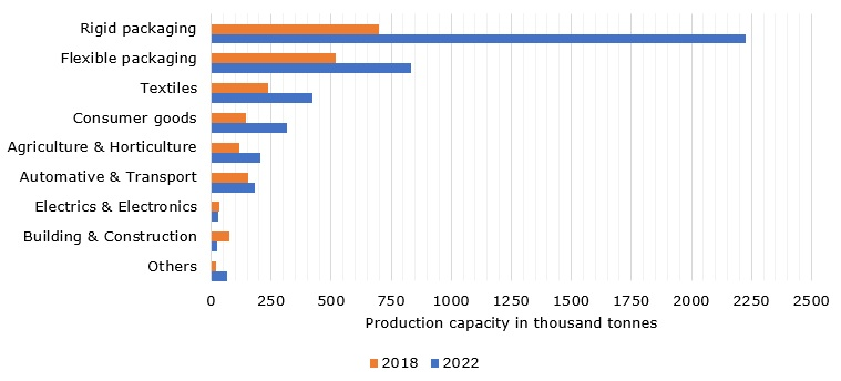 Total production capacity of bioplastics in 2018 with forecast for 2022, by market segment (in 1,000 tonnes)