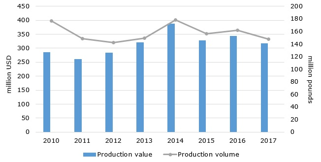 The US honey production value during 2010-2017 (in million USD)