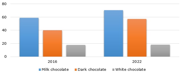 Value of the chocolate market segments by type in 2016 and 2022 (in billion USD)