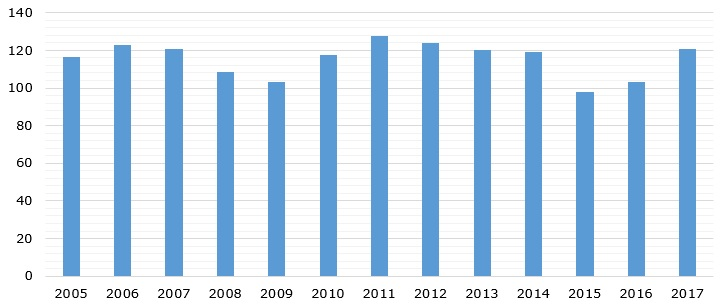World cotton production volume during 2005-2017 (in million bales)