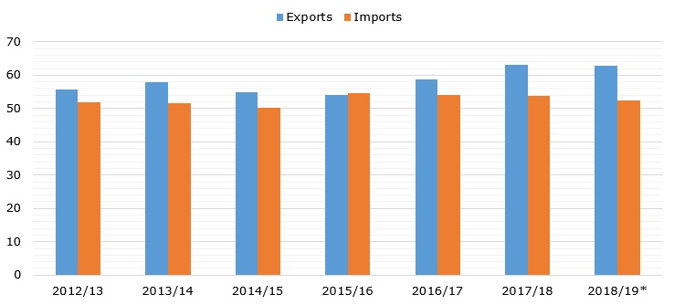 World sugar trade (exports & imports) during 2012/13 – 2018/19* (in MMT)