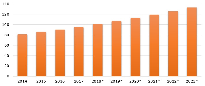World's polypropylene market value over 2014-2023 (in billion USD)