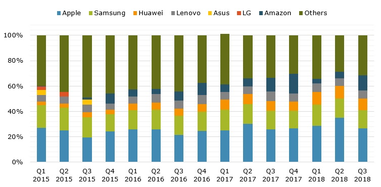 World's tablet shipments by vendor during Q1 2015 – Q3 2018 (in %)