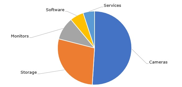 World video surveillance market share (%) in 2016, by ecosystem