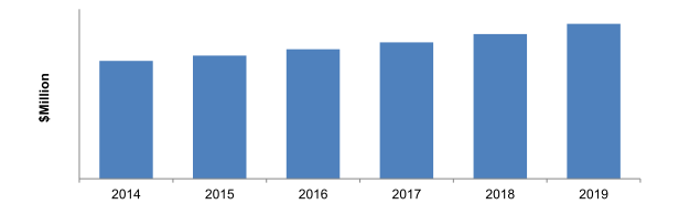 Aircraft Ground Handling System Market Revenue, 2014-2019 ($Million)