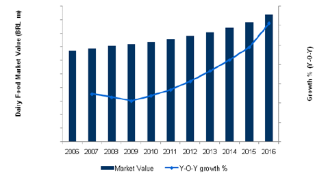 Brazil Dairy Food Market Value (BRL m) and Growth (Y-o-Y), 2006–2016