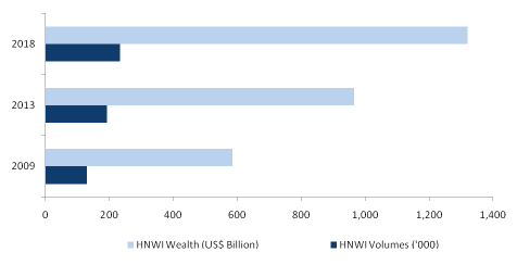 Brazilian HNWI Performance (US$ Billion and HNWI Volume), 2009-2018