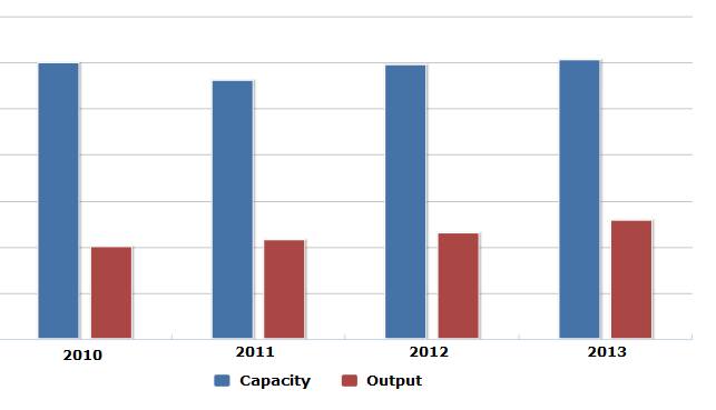 Capacity (t/a) and output (tonne) of sodium borohydride in China, 2010-2013