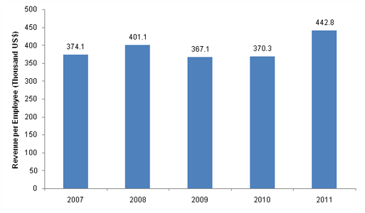 Carrefour France – Revenue per Employee ('000 US$), 2007–2011