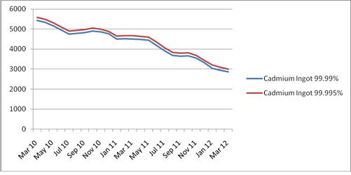 Cadmium price trends, China Domestic Market, 2010-2012