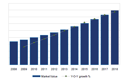 China Dairy Food Market Value (CNY m) and Growth (Y-o-Y), 2008-18