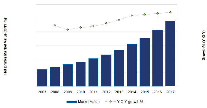 China Hot Drinks Market Value (CNY m) and Growth (Y-o-Y). 2007-17