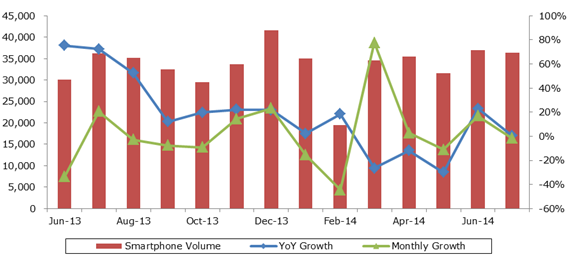 Chinese Smartphone Shipment Volume, June 2013 - July 2014