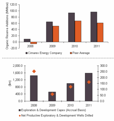 Cimarex Energy Co., Exploration and Development Parameters, 2008–2011