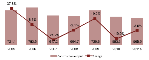 Civil Engineering Construction Output in Hungary (HUF Bn) and Y-O-Y Change (%), 2005-2011